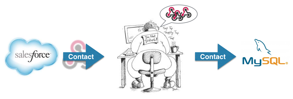 SalesForce Webhooks MySQL