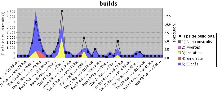 Global Build Stats plugin