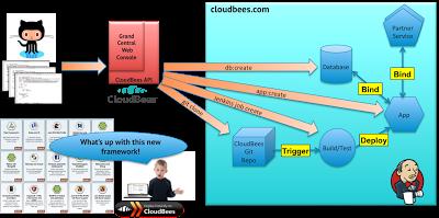 ClickStarts CloudBees