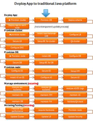 Deploy App to traditional Java platform