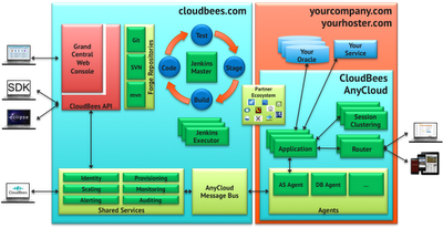 paas architecture