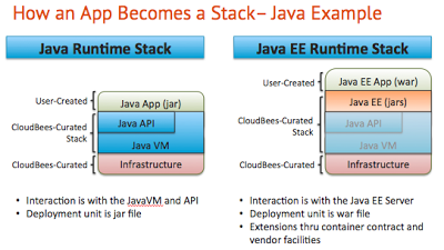 Java how an app becomes a stack