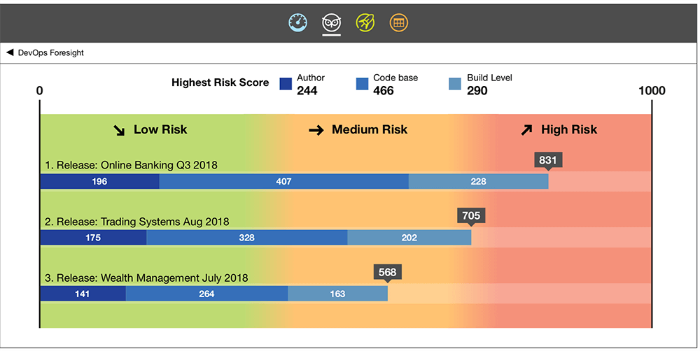 Risk scores by release screenshot