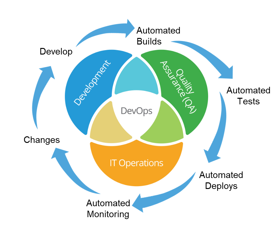 Image result for secure devops