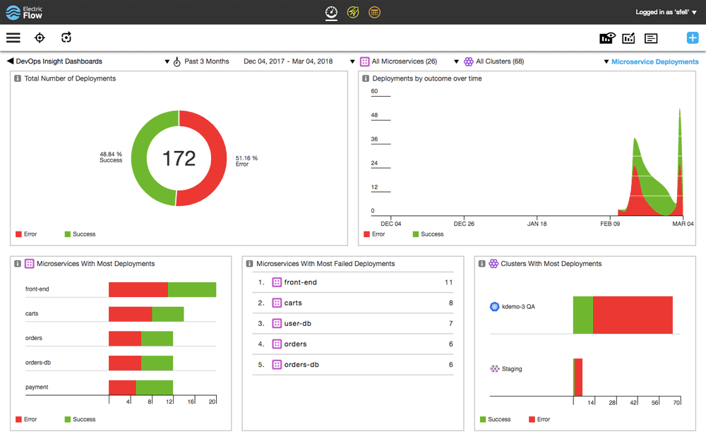 Microservices Dashboard screenshot