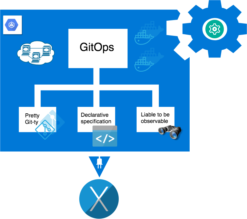 GitOps: Dev, with a Dash of Ops! | CloudBees