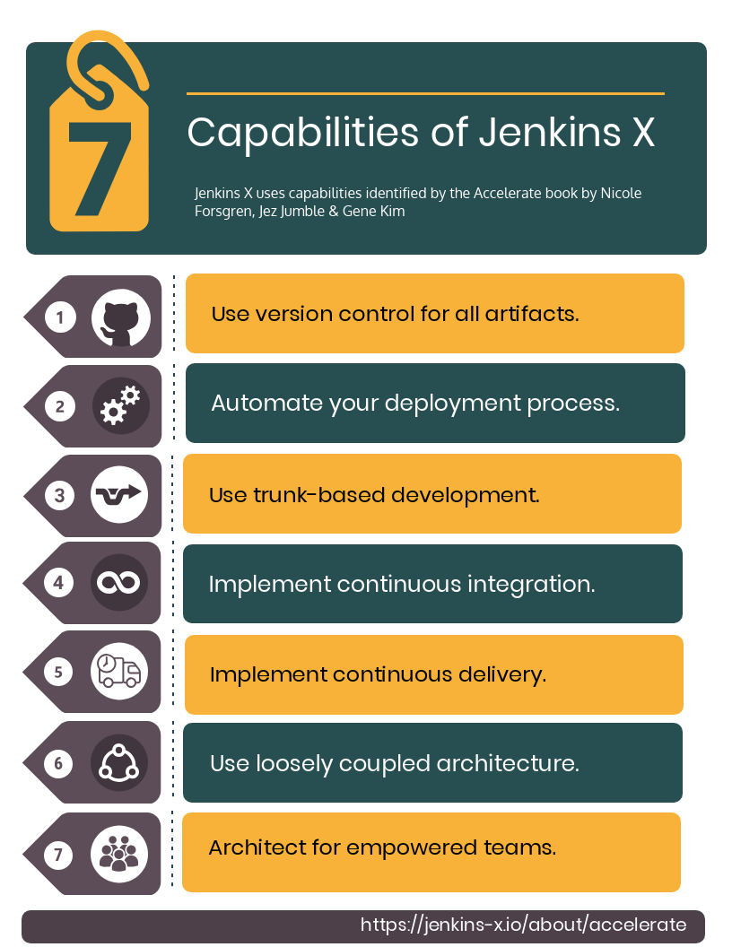 Capabilities of Jenkins X