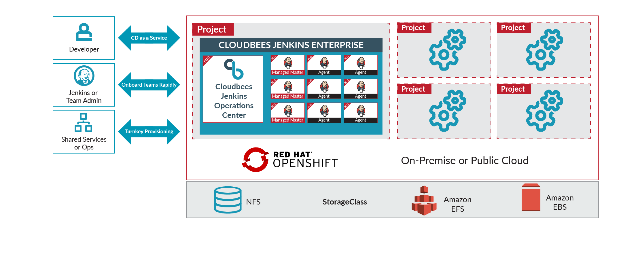 CloudBees Core Runs in a Red Hat OpenShift Project