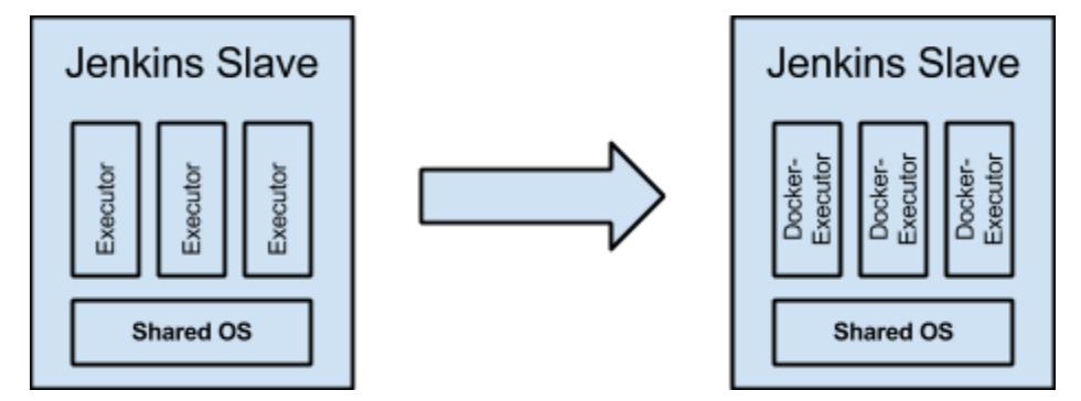 Jenkins, Docker and DevOps: The Innovation Catalysts -- Part 3
