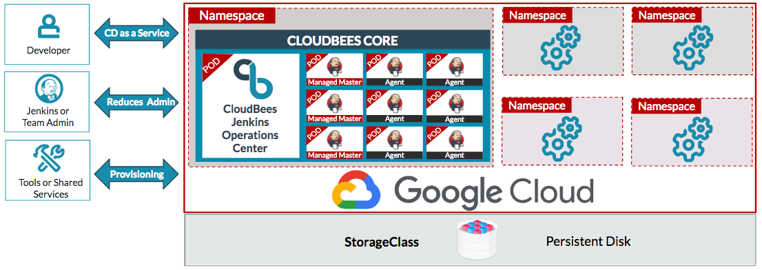 CloudBees Core for Google Kubernetes Engine | CloudBees