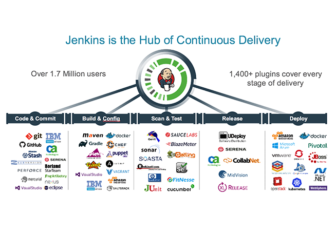 Jenkins Hub Continuous Delivery