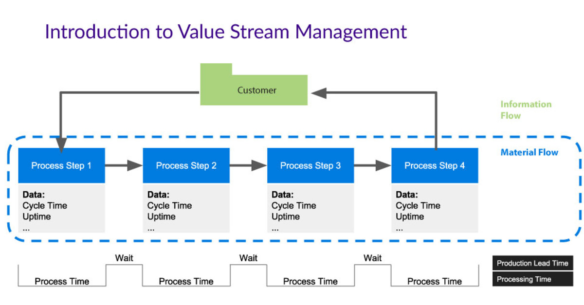 Value Stream Management Software Delivery Visibility And Insight