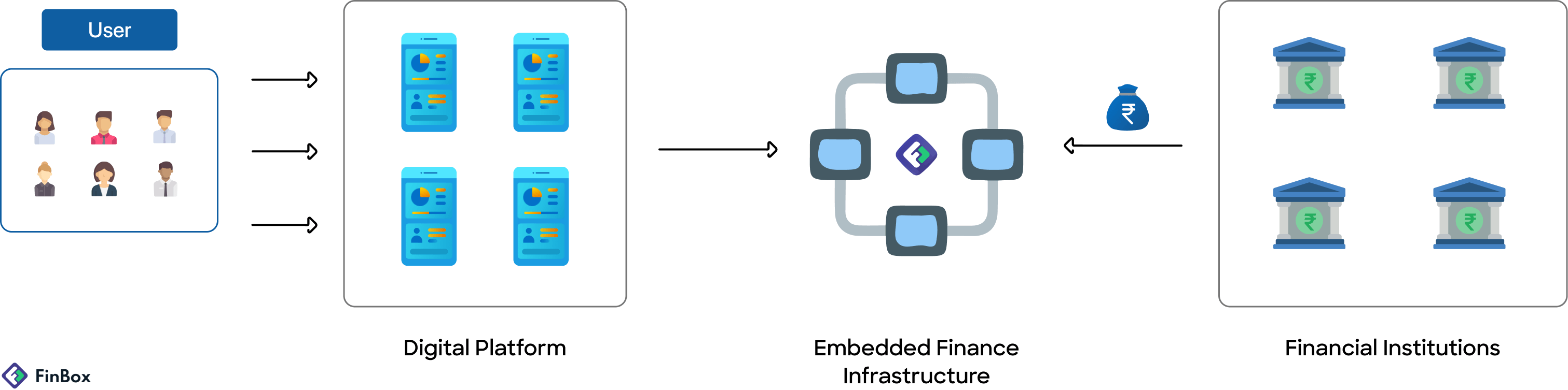 In embedded finance,  A digital platform, an embedded finance infrastructure company (fintech), and a financial institution like a bank or NBFC cooperate to deliver value.