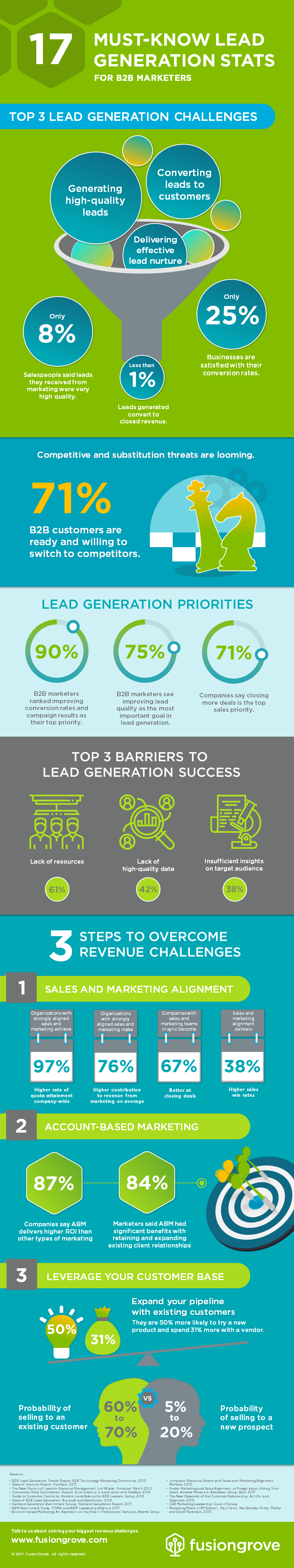 17 Must-Know Lead Generation Stats for B2B Marketers PNG Image