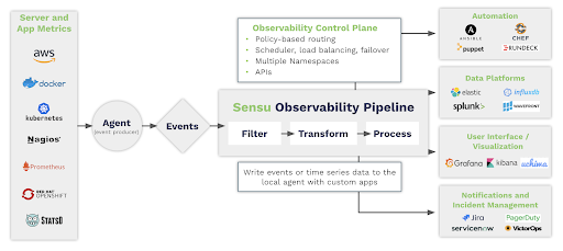 Sensu observability pipeline full diagram - MaC WP