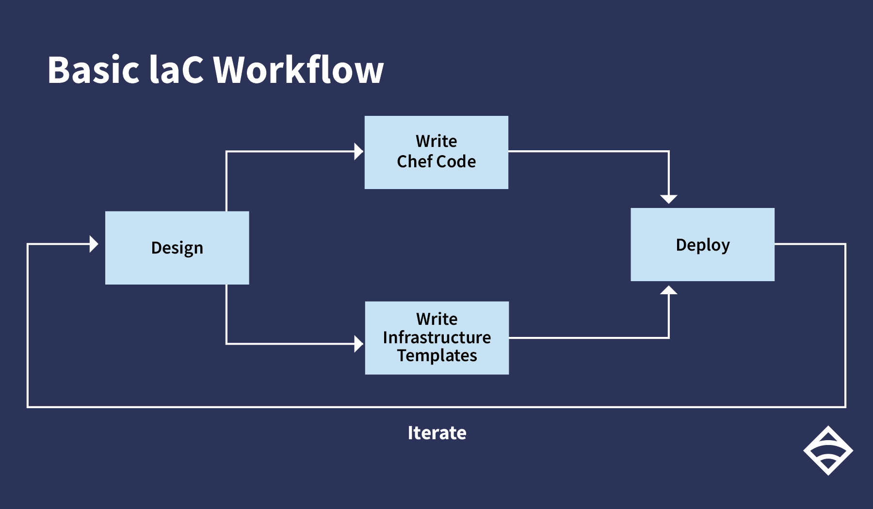 basic IaC workflow with Chef