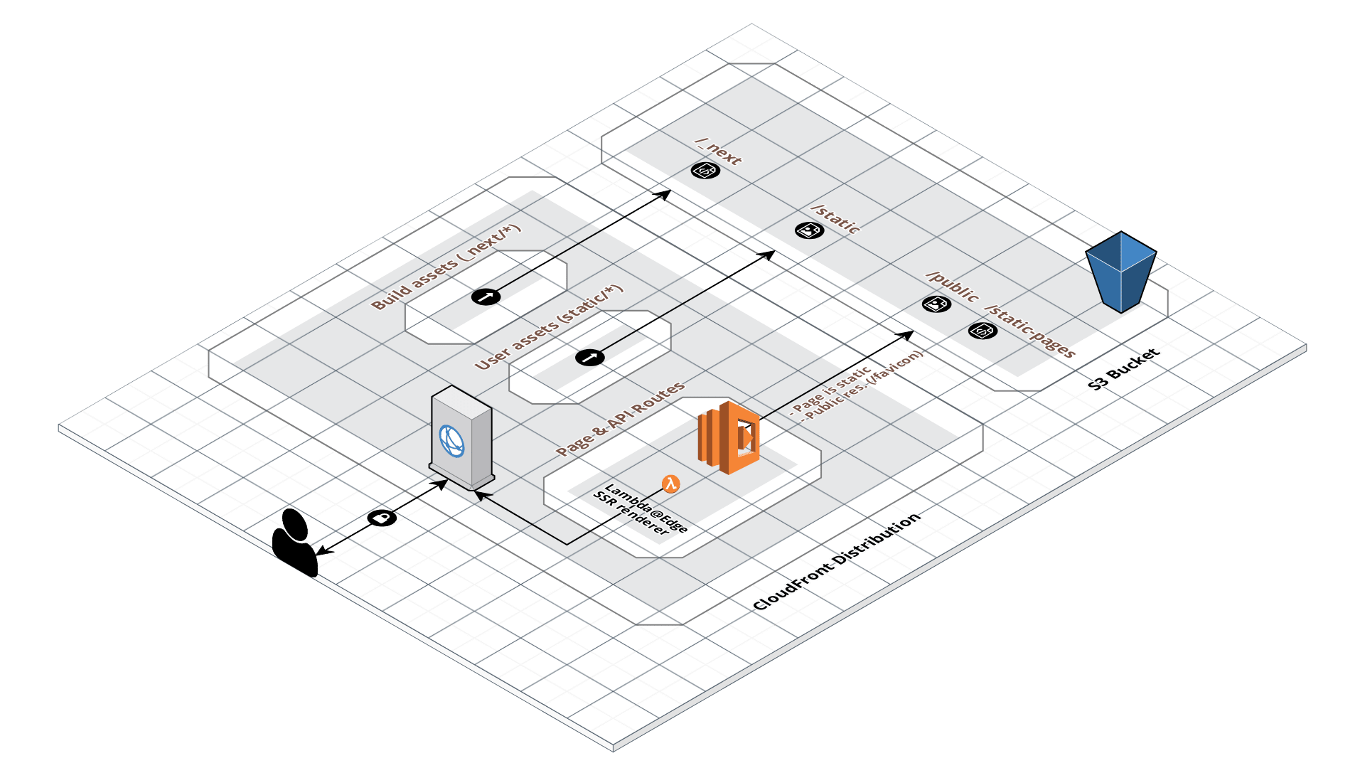 New Mirabeau blog platform architecture on AWS