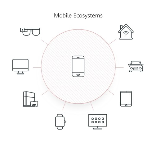 Mobile Ecosystems v2