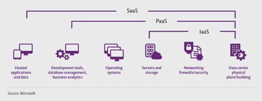 Microsoft SaaS PaaS IaaS