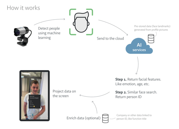 mirabeau facerecognition explainerboard