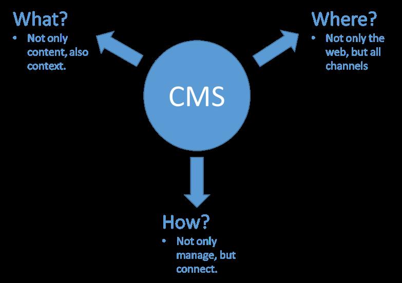 CMS 2020 afbeelding