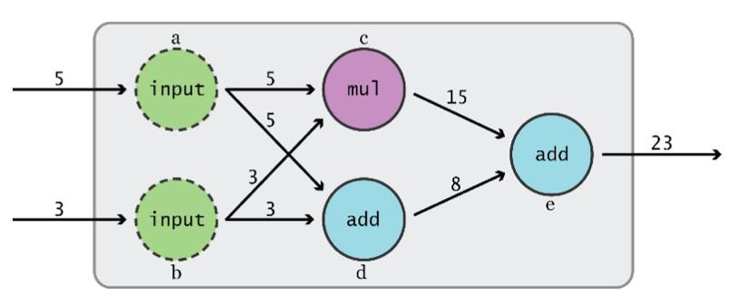 TensorflowGraph