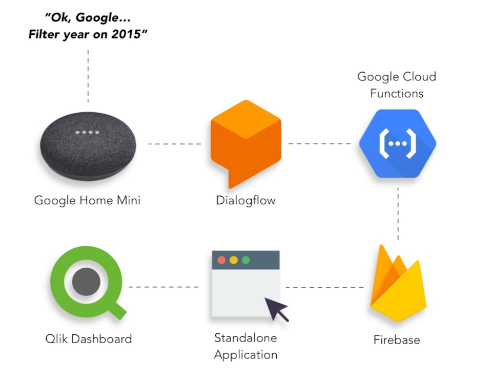 Why not ask your Qlik dashboard for insights using Google Home