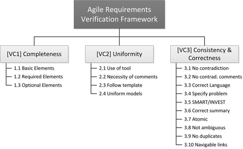 AgileRequirementsVerificationFramework