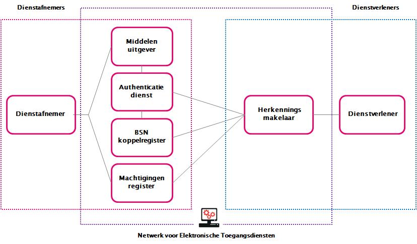 Netwerk voor Elektronische Toegangsdiensten