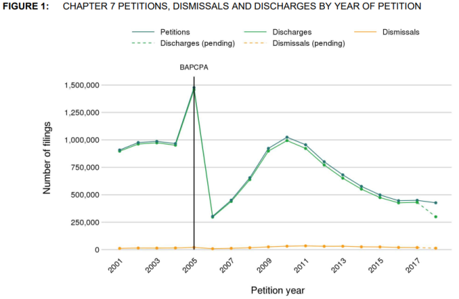 Chart on Chapter 7 bankruptcy petitins, dismissals and discharges by year with emphasis on BAPCPA.