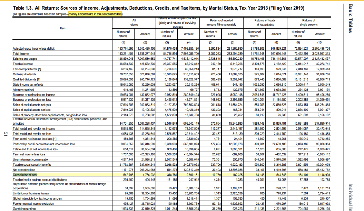 Excerpt from IRS Report Statistics of Income Individual Income Tax Returns Complete Report 2018 (for the filing year 2019) showing debt cancellation statistics.