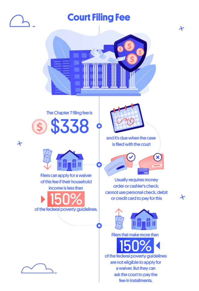 Infographic showing bankruptcy court filing fee and information regarding fee waiver.