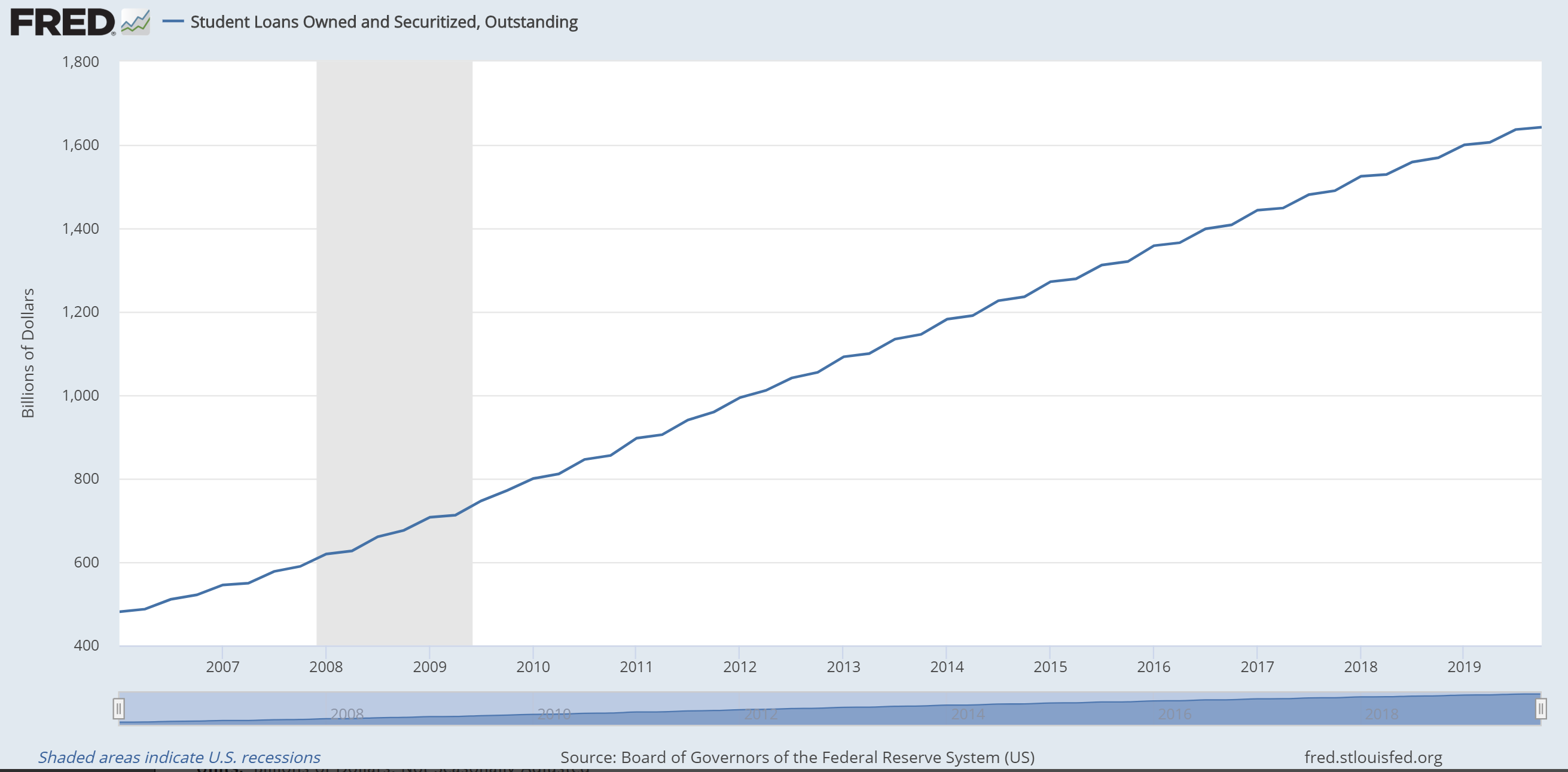 Graph showing trend in student loan borrowing since 2006