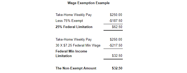 Wage Exemption Example