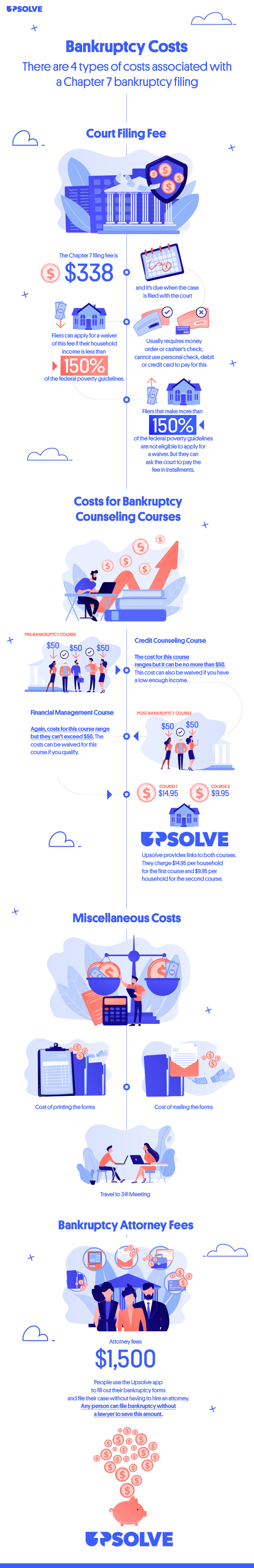 Infographic showing the different types of costs the filer incurs in a Chapter 7 bankruptcy.