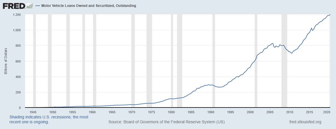 Graph showing amount money owed on car loans from 1-1-1943 to 4-1-2020