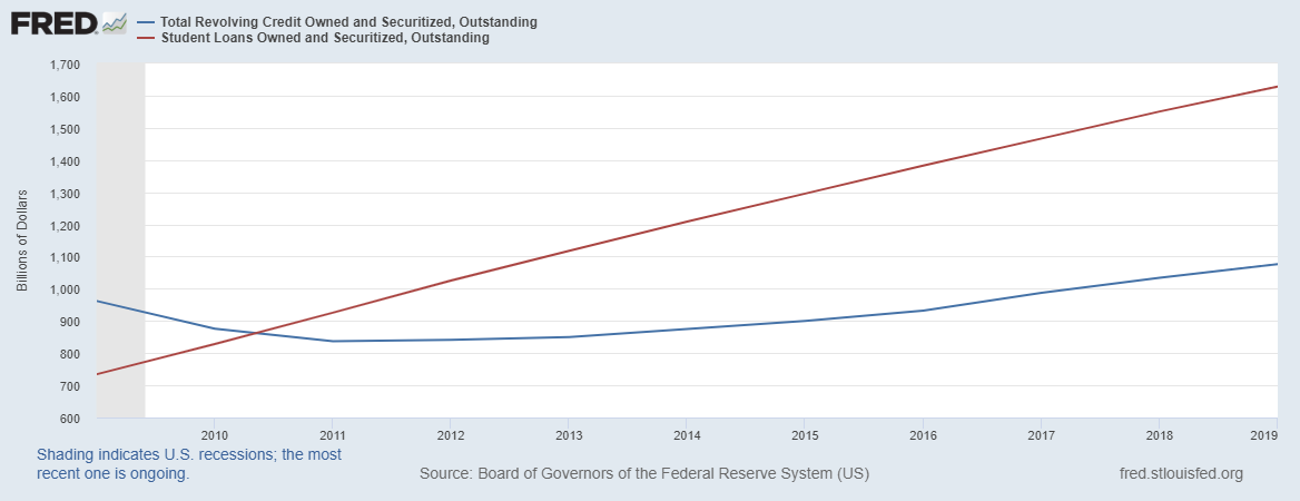 Graph comparing total revolving credit and student loans over time