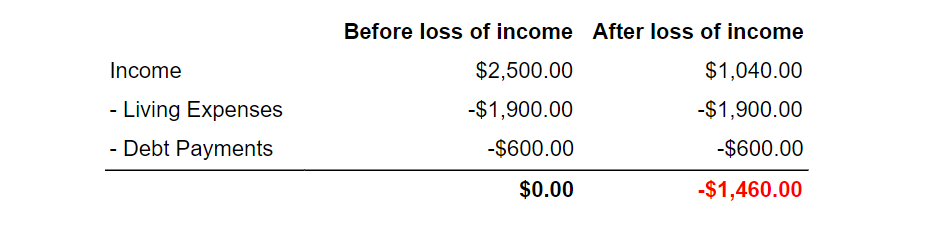 Figure 1. Debbie's Budget Before and After she lost her income
