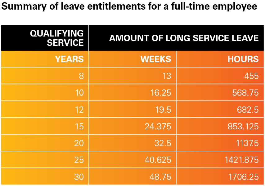 Summary of leave entitlements for a FT employee