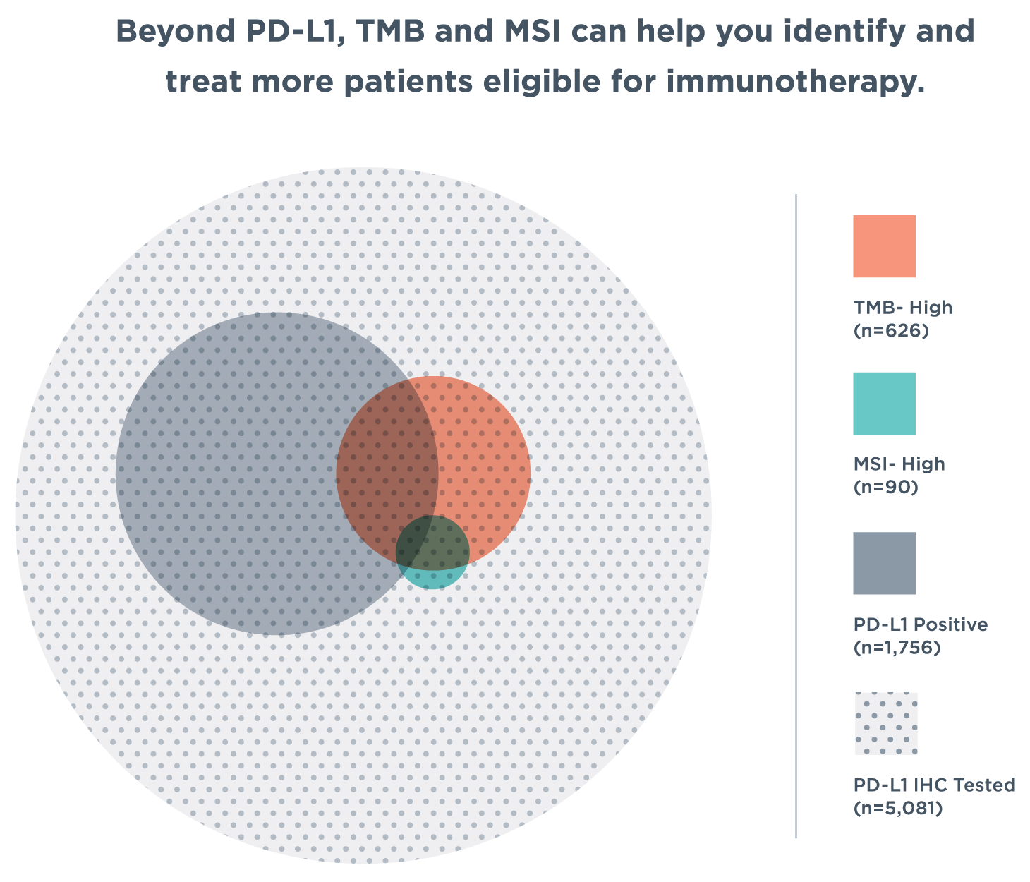 Diagram with overlapping circles showing that there are people who test negative for PD-L1 but are MSI-high or have elevated TMB