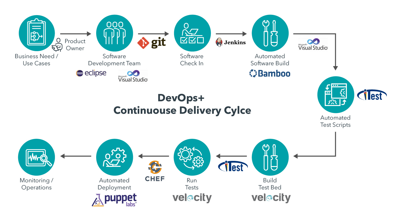 DevOps Continuous delivery Cycle
