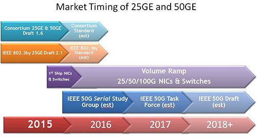 Timing for 25 GE and 50 GE