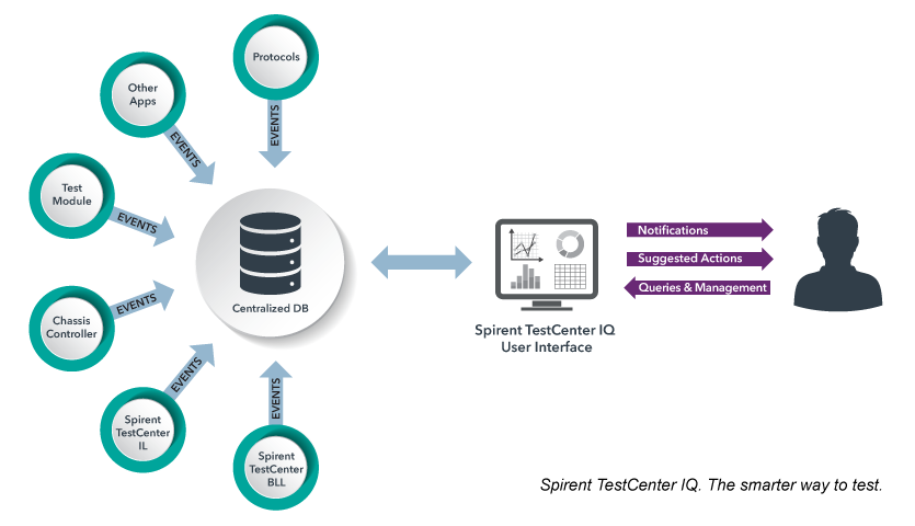 Spirent TestCenter IQ