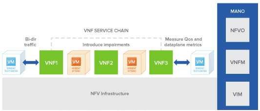 Diagram: Verify that a newly instantiated Network Service is alive and functional