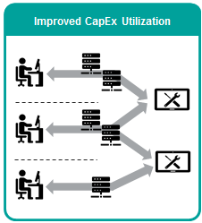 Diagram-lab-consolidation-LaaS-impact-improved-CapEx-utilization