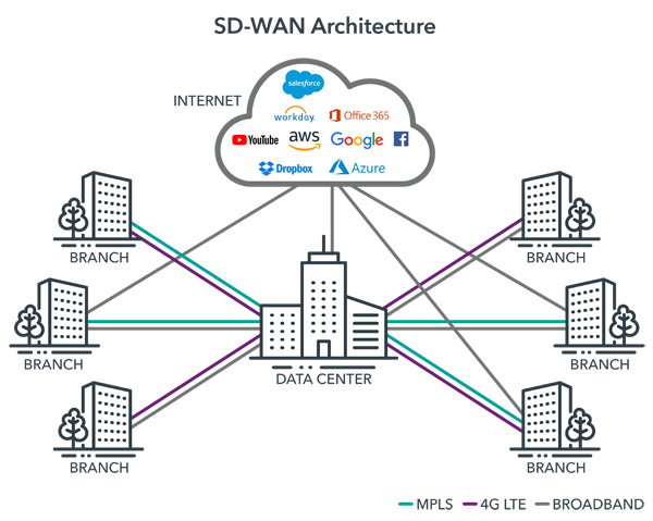 SD-WAN-Architecture-Test