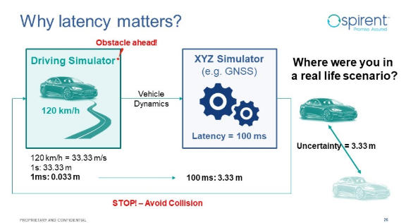 Example hardware-in-the-loop set up showing why latency matters in autonomous vehicle testing.