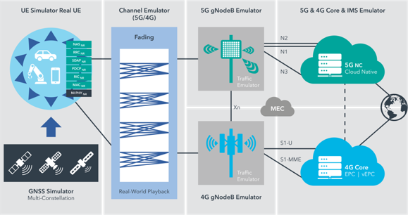 5G Digital Twin technology