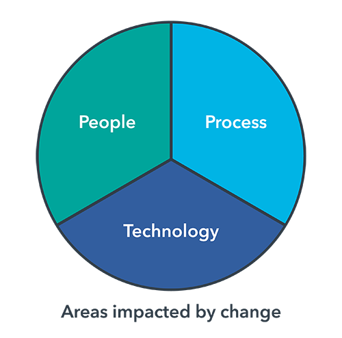 DevOps-Org-Impact-Diagram