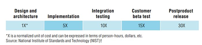 Reducing-Network-Testing-Complexity-NIST-study